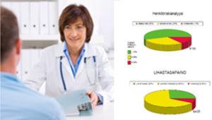 Terveystarkastukset Kunto-Fysiossa